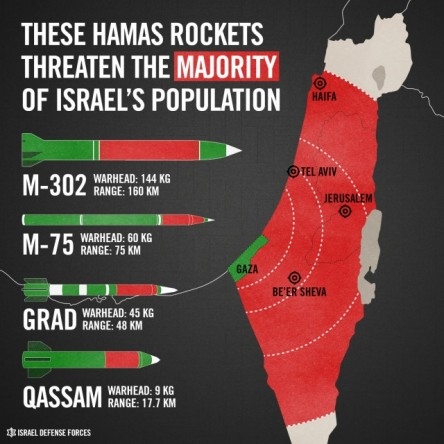 IDF HAMAS ROCKET POSTER  No-one is safe!