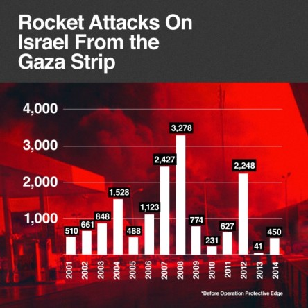 Rocket attack no's IDF Poster