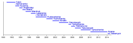 List of Ukraine's Prime Ministers (1991-present) http://en.wikipedia.org/wiki/Prime_Minister_of_Ukraine