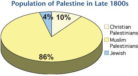 Population percentage estimates in Palestine in the late 1880's http://www.ifamericansknew.org/history/ref-nakba.html