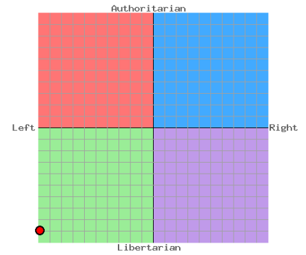 My 'Political Compass' Test Outcome 19/10/2014 Economic Left/Right -9.88 Social Libertarian/Authoritarian -8.97